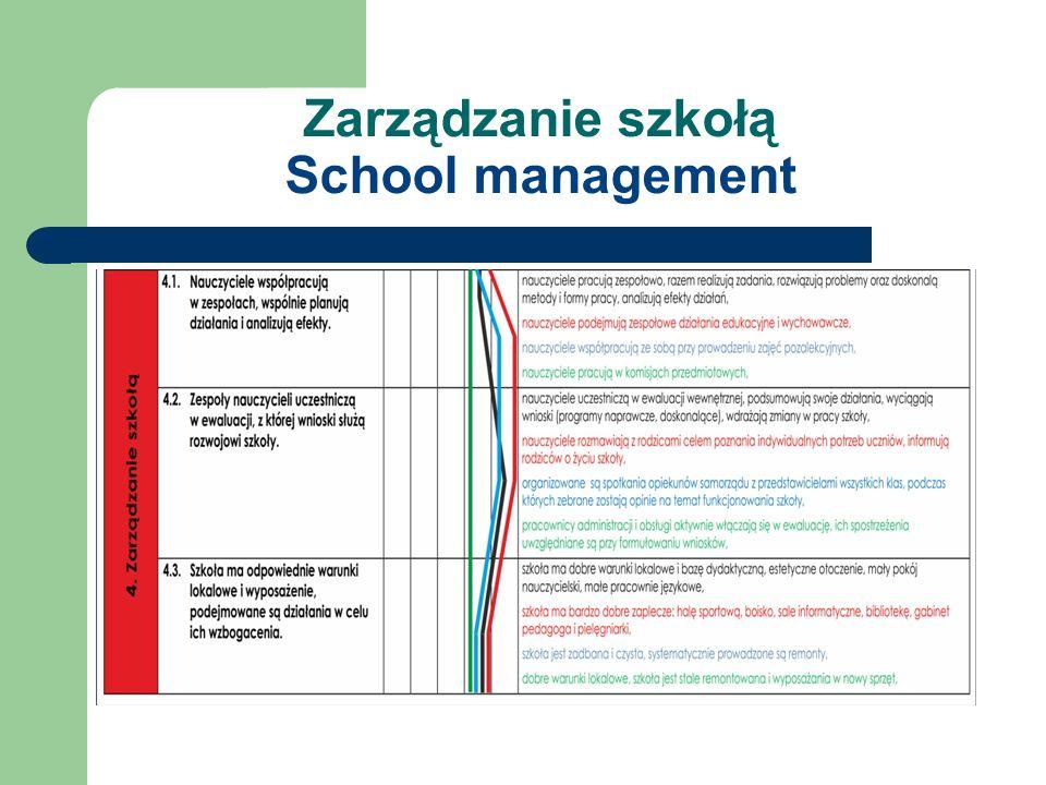 Zarządzanie szkołą School management