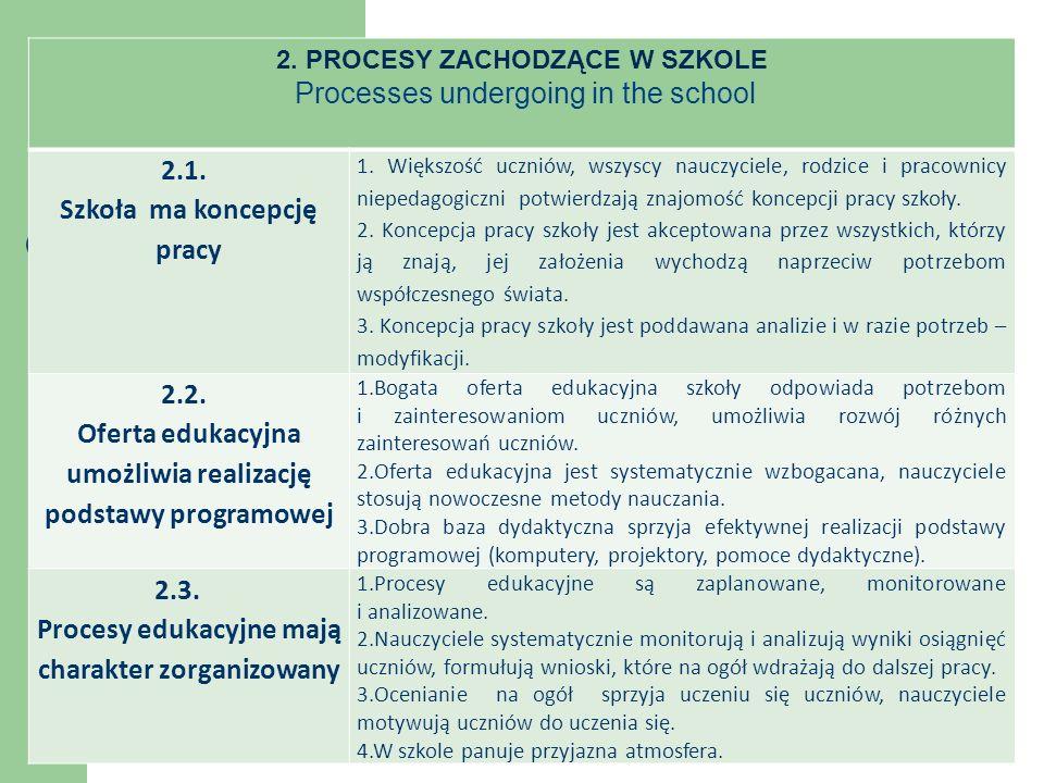 2. PROCESY ZACHODZĄCE W SZKOLE Processes undergoing in the school 2.1.