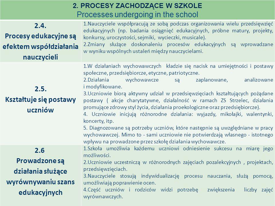 2. PROCESY ZACHODZĄCE W SZKOLE Processes undergoing in the school 2.4.