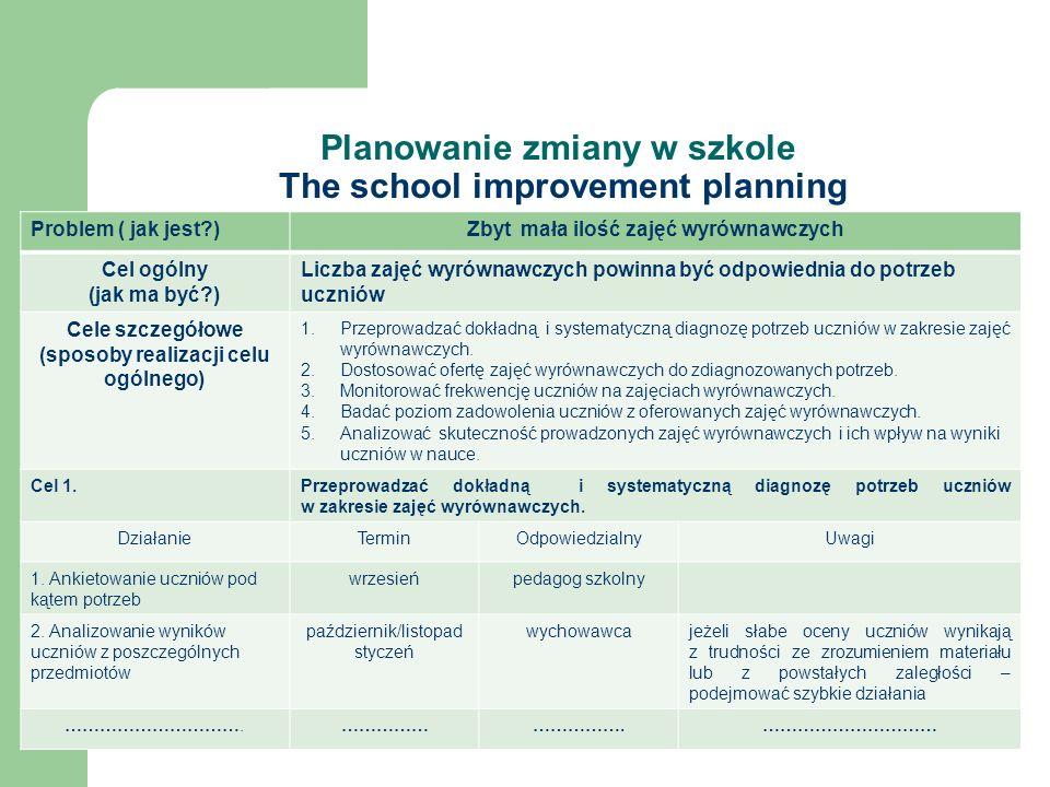 Planowanie zmiany w szkole The school improvement planning Problem ( jak jest )Zbyt mała ilość zajęć wyrównawczych Cel ogólny (jak ma być ) Liczba zajęć wyrównawczych powinna być odpowiednia do potrzeb uczniów Cele szczegółowe (sposoby realizacji celu ogólnego) 1.Przeprowadzać dokładną i systematyczną diagnozę potrzeb uczniów w zakresie zajęć wyrównawczych.