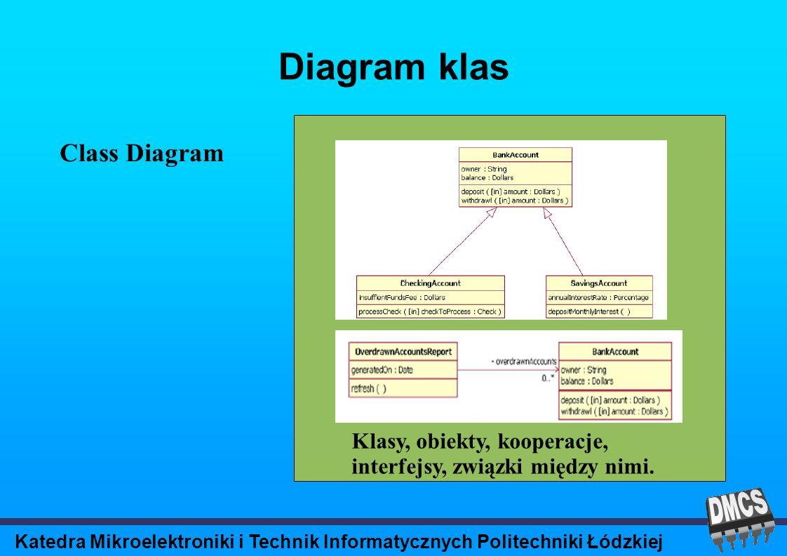 Katedra Mikroelektroniki i Technik Informatycznych Politechniki Łódzkiej Diagram klas Class Diagram Klasy, obiekty, kooperacje, interfejsy, związki między nimi.