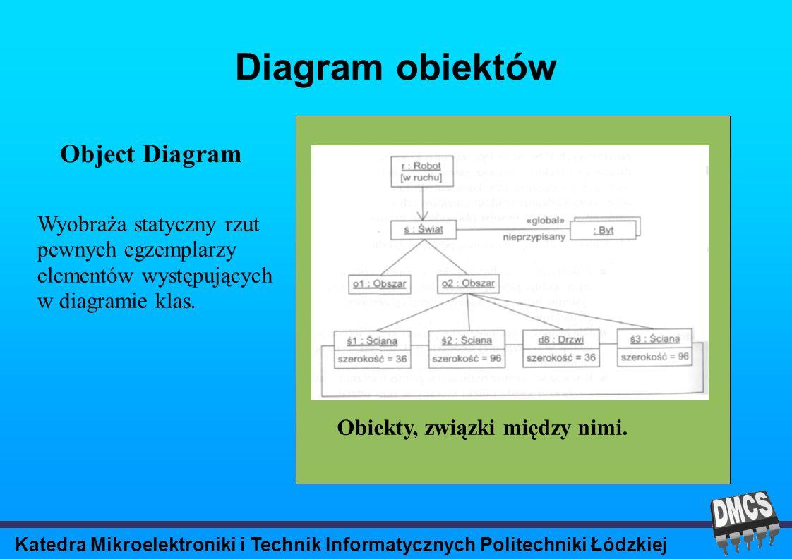 Katedra Mikroelektroniki i Technik Informatycznych Politechniki Łódzkiej Diagram obiektów Object Diagram Obiekty, związki między nimi.