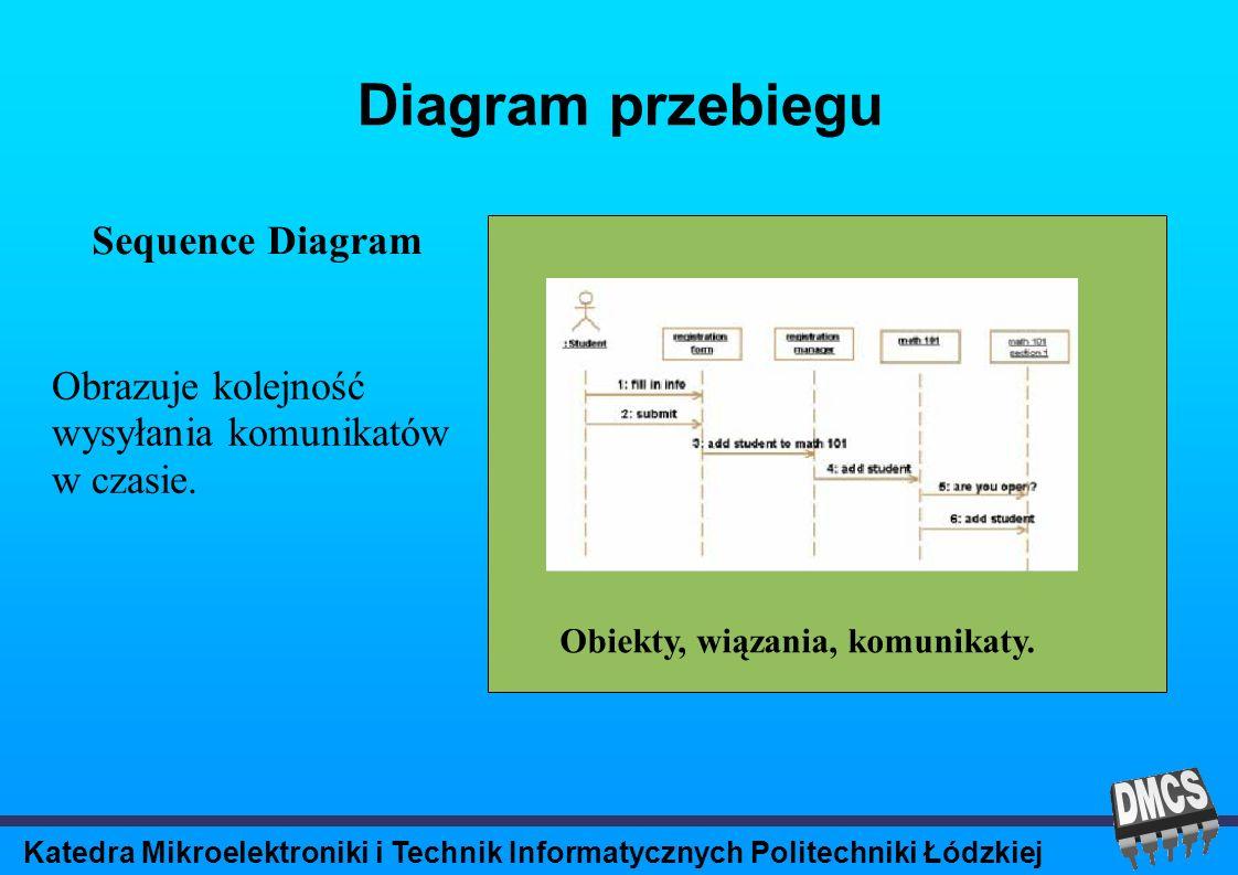 Katedra Mikroelektroniki i Technik Informatycznych Politechniki Łódzkiej Diagram przebiegu Sequence Diagram Obiekty, wiązania, komunikaty.