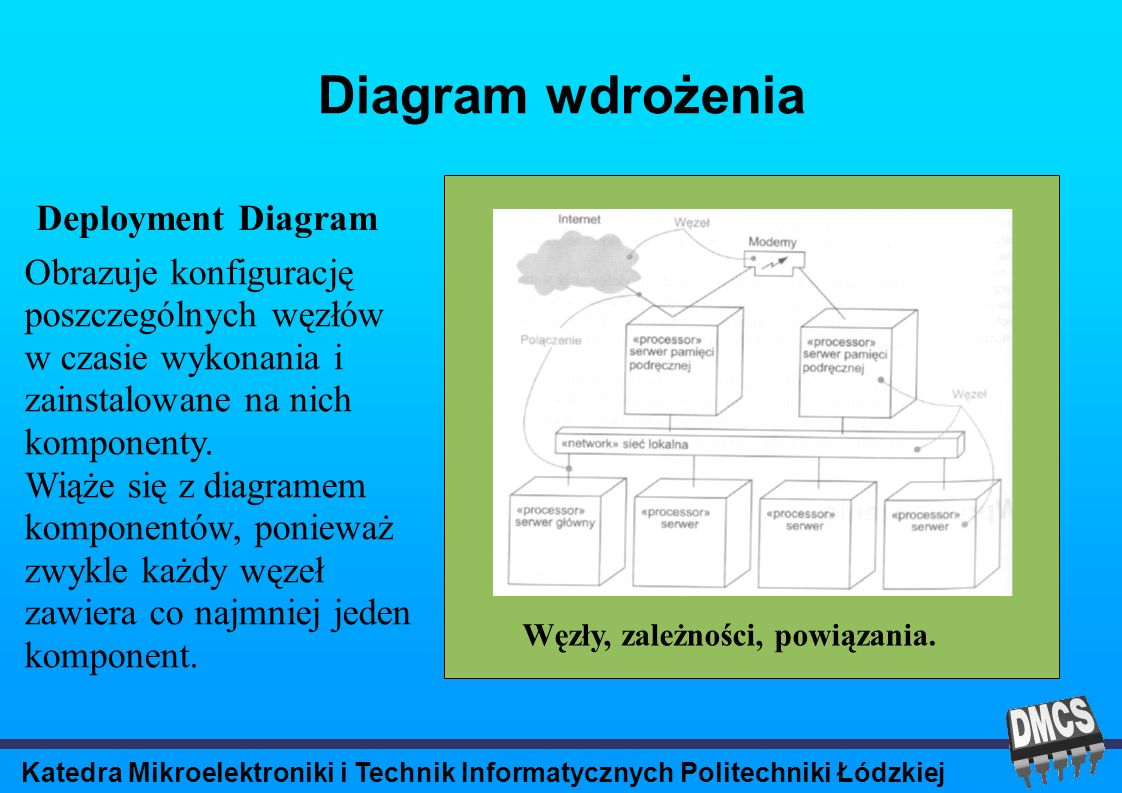 Katedra Mikroelektroniki i Technik Informatycznych Politechniki Łódzkiej Diagram wdrożenia Deployment Diagram Węzły, zależności, powiązania.
