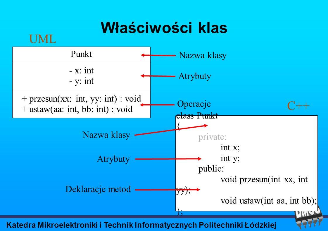 Katedra Mikroelektroniki i Technik Informatycznych Politechniki Łódzkiej Właściwości klas Atrybuty Operacje Punkt - x: int - y: int + przesun(xx: int, yy: int) : void + ustaw(aa: int, bb: int) : void Nazwa klasy Atrybuty Deklaracje metod class Punkt { private: int x; int y; public: void przesun(int xx, int yy); void ustaw(int aa, int bb); }; Nazwa klasy UML C++