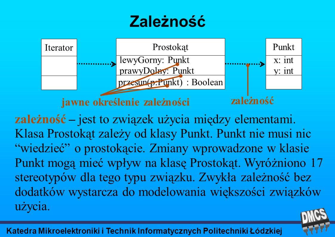 Katedra Mikroelektroniki i Technik Informatycznych Politechniki Łódzkiej Zależność Prostokąt lewyGorny: Punkt prawyDolny: Punkt przesun(p:Punkt) : Boolean Punkt x: int y: int zależność – jest to związek użycia między elementami.