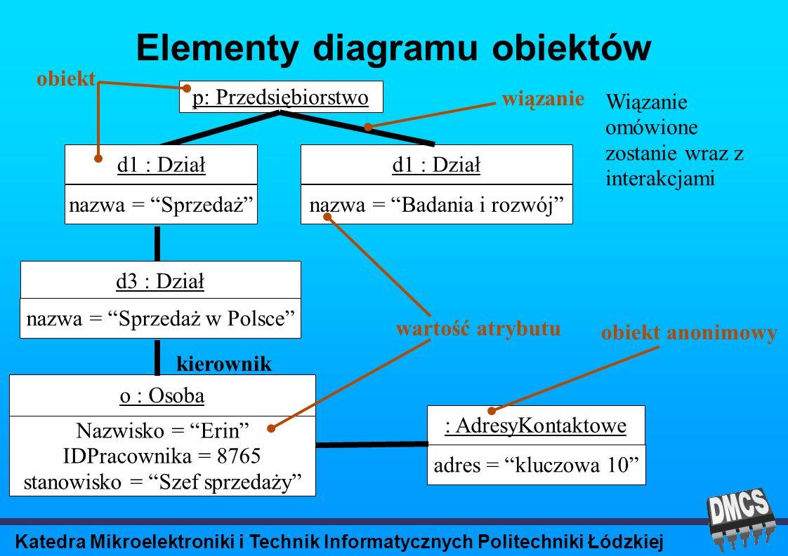 Katedra Mikroelektroniki i Technik Informatycznych Politechniki Łódzkiej Elementy diagramu obiektów p: Przedsiębiorstwo d1 : Dział kierownik o : Osoba Nazwisko = Erin IDPracownika = 8765 stanowisko = Szef sprzedaży nazwa = Badania i rozwój : AdresyKontaktowe adres = kluczowa 10 d1 : Dział nazwa = Sprzedaż d3 : Dział nazwa = Sprzedaż w Polsce wartość atrybutu obiekt obiekt anonimowy wiązanie Wiązanie omówione zostanie wraz z interakcjami