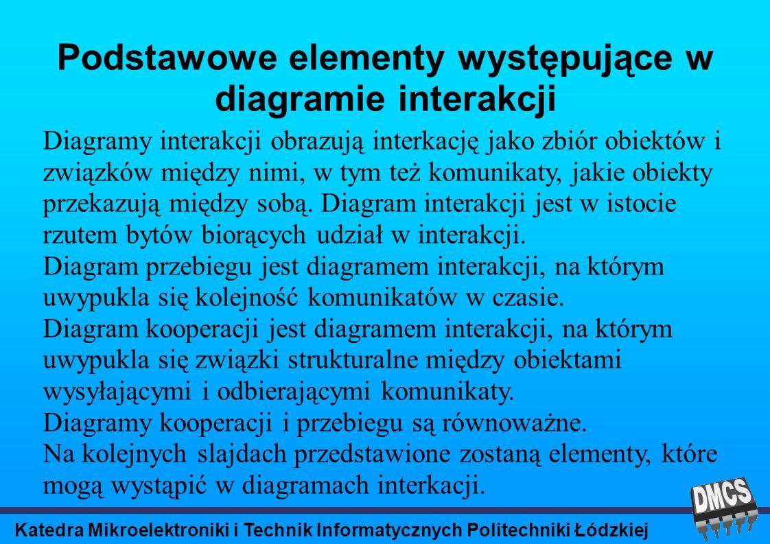 Katedra Mikroelektroniki i Technik Informatycznych Politechniki Łódzkiej Podstawowe elementy występujące w diagramie interakcji Diagramy interakcji obrazują interkację jako zbiór obiektów i związków między nimi, w tym też komunikaty, jakie obiekty przekazują między sobą.