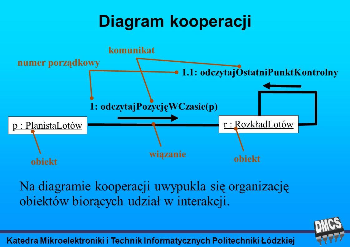 Katedra Mikroelektroniki i Technik Informatycznych Politechniki Łódzkiej Diagram kooperacji p : PlanistaLotów r : RozkładLotów 1: odczytajPozycjęWCzasie(p) 1.1: odczytajOstatniPunktKontrolny obiekt wiązanie komunikat obiekt numer porządkowy Na diagramie kooperacji uwypukla się organizację obiektów biorących udział w interakcji.