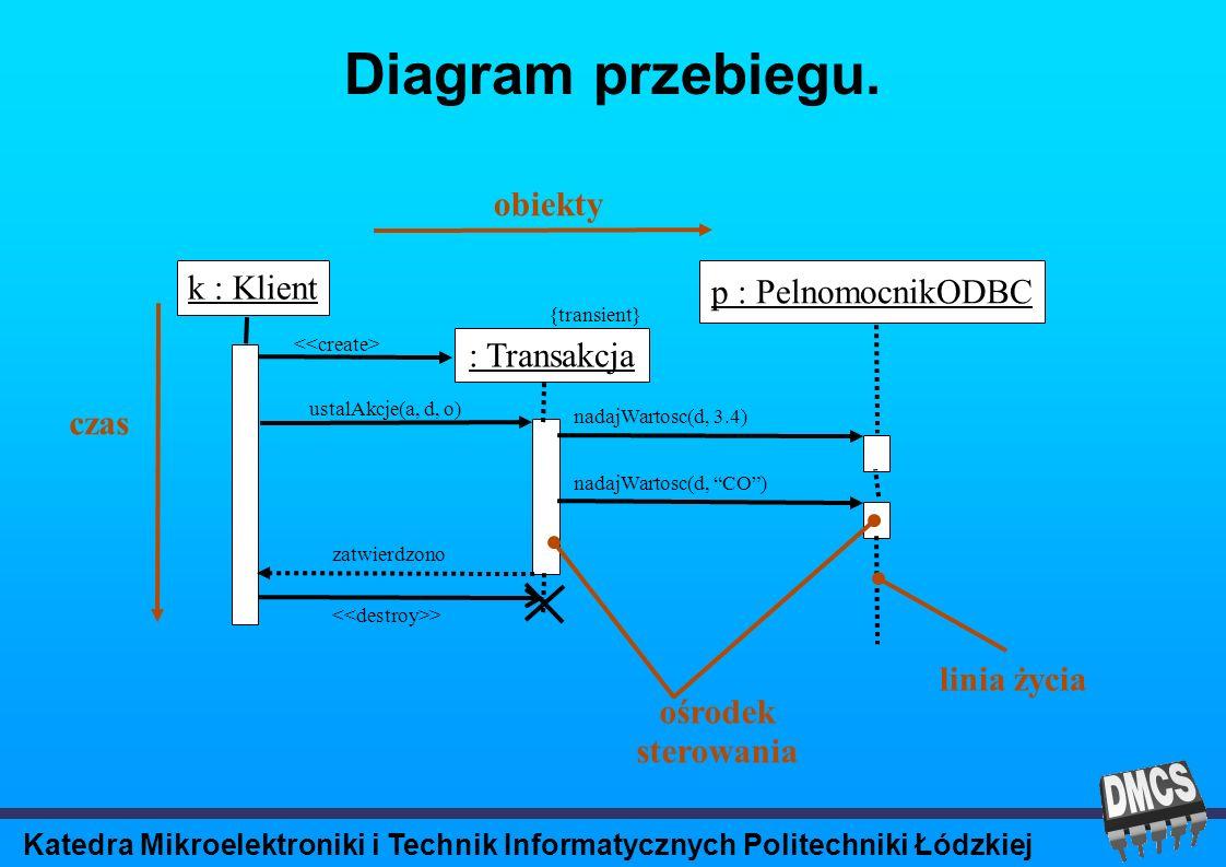 Katedra Mikroelektroniki i Technik Informatycznych Politechniki Łódzkiej Diagram przebiegu.