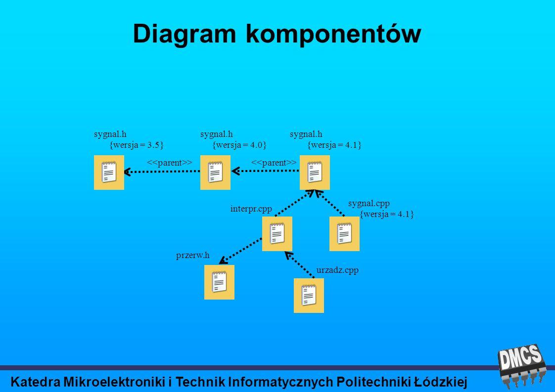 Katedra Mikroelektroniki i Technik Informatycznych Politechniki Łódzkiej Diagram komponentów > sygnal.h > sygnal.h {wersja = 4.0}{wersja = 4.1}{wersja = 3.5} interpr.cpp sygnal.cpp {wersja = 4.1} przerw.h urzadz.cpp