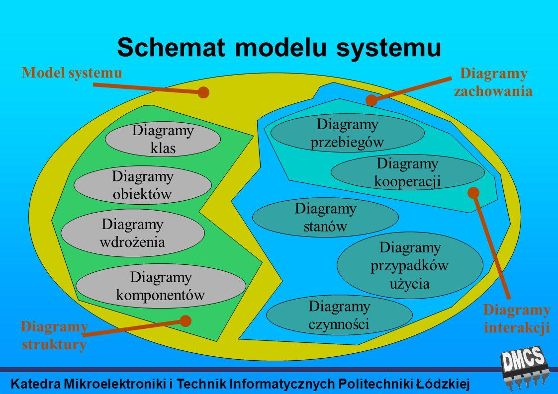 Katedra Mikroelektroniki i Technik Informatycznych Politechniki Łódzkiej Schemat modelu systemu Diagramy przypadków użycia Diagramy klas Model systemu Diagramy obiektów Diagramy komponentów Diagramy wdrożenia Diagramy przebiegów Diagramy kooperacji Diagramy stanów Diagramy czynności Diagramy struktury Diagramy zachowania Diagramy interakcji