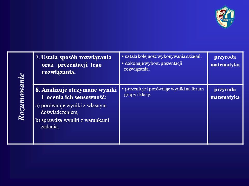 7. Ustala sposób rozwiązania oraz prezentacji tego rozwiązania. ustala kolejność wykonywania działań, dokonuje wyboru prezentacji rozwiązania. przyrod