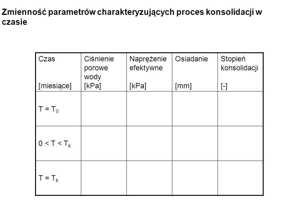 Czas [miesiące] Ciśnienie porowe wody [kPa] Naprężenie efektywne [kPa] Osiadanie [mm] Stopień konsolidacji [-] T = T 0 0 < T < T k T = T k Zmienność p