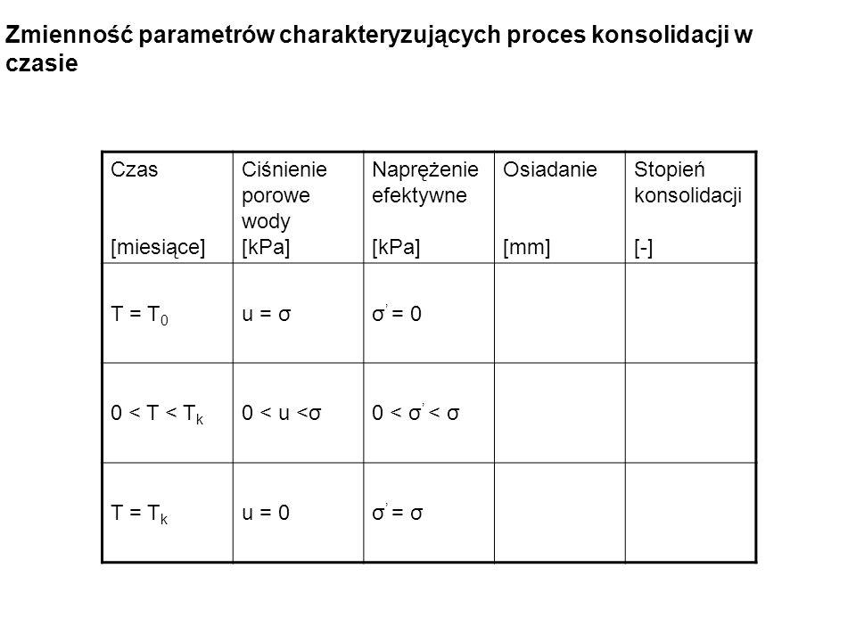 Czas [miesiące] Ciśnienie porowe wody [kPa] Naprężenie efektywne [kPa] Osiadanie [mm] Stopień konsolidacji [-] T = T 0 u = σσ = 0 0 < T < T k 0 < u <σ