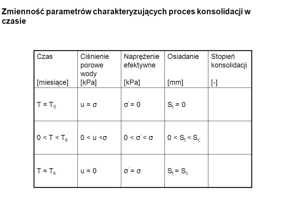 Czas [miesiące] Ciśnienie porowe wody [kPa] Naprężenie efektywne [kPa] Osiadanie [mm] Stopień konsolidacji [-] T = T 0 u = σσ = 0S t = 0 0 < T < T k 0