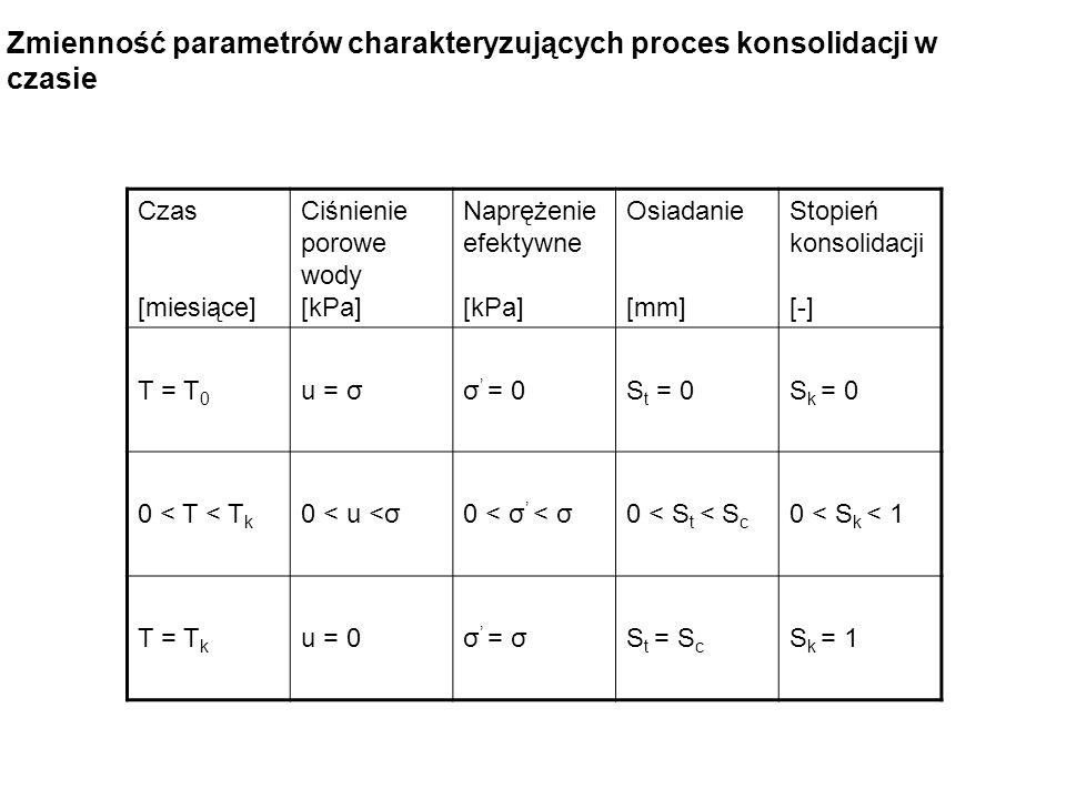 Czas [miesiące] Ciśnienie porowe wody [kPa] Naprężenie efektywne [kPa] Osiadanie [mm] Stopień konsolidacji [-] T = T 0 u = σσ = 0S t = 0S k = 0 0 < T