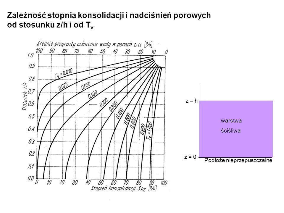 Zależność stopnia konsolidacji i nadciśnień porowych od stosunku z/h i od T v z = 0 z = h warstwa ściśliwa Podłoże nieprzepuszczalne