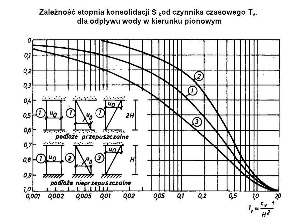 Zależność stopnia konsolidacji S k od czynnika czasowego T v, dla odpływu wody w kierunku pionowym