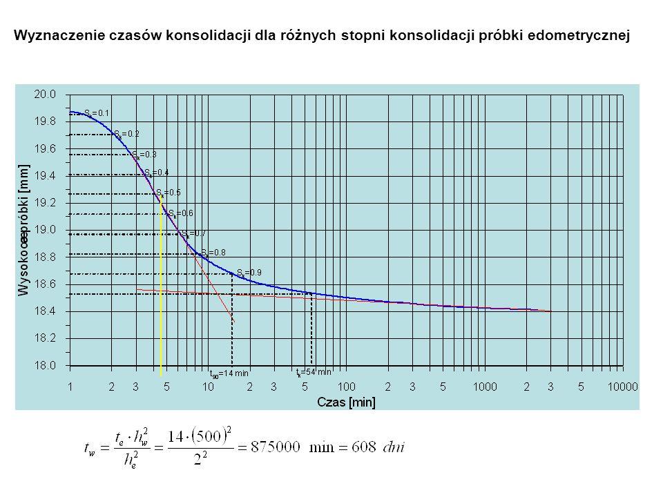 Wyznaczenie czasów konsolidacji dla różnych stopni konsolidacji próbki edometrycznej