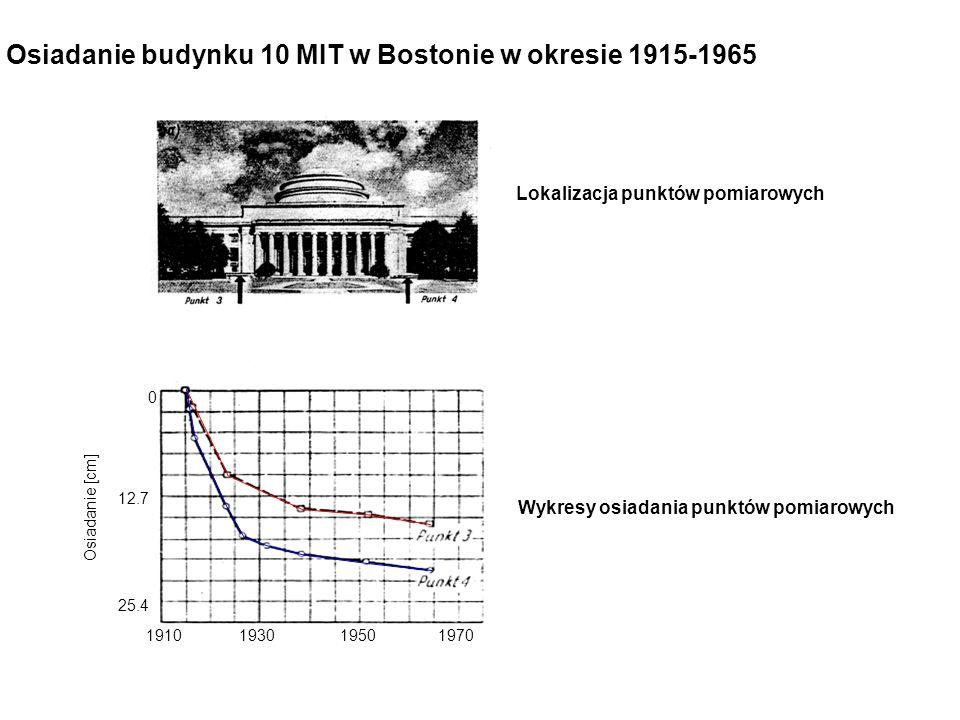 Osiadanie budynku 10 MIT w Bostonie w okresie 1915-1965 1910195019301970 0 12.7 25.4 Osiadanie [cm] Lokalizacja punktów pomiarowych Wykresy osiadania