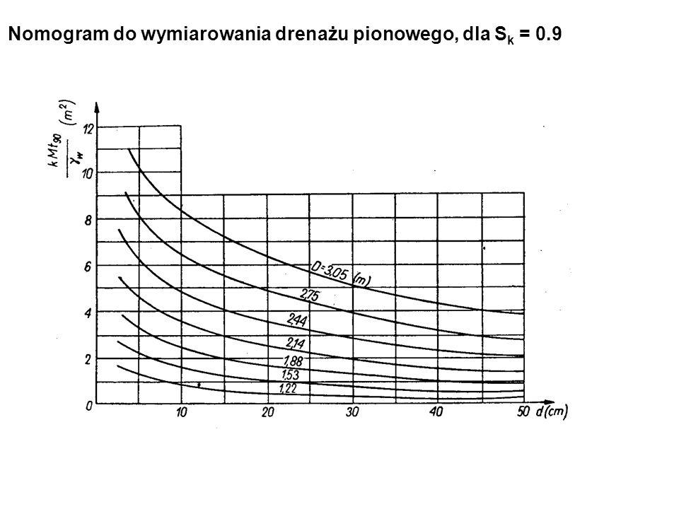 Nomogram do wymiarowania drenażu pionowego, dla S k = 0.9