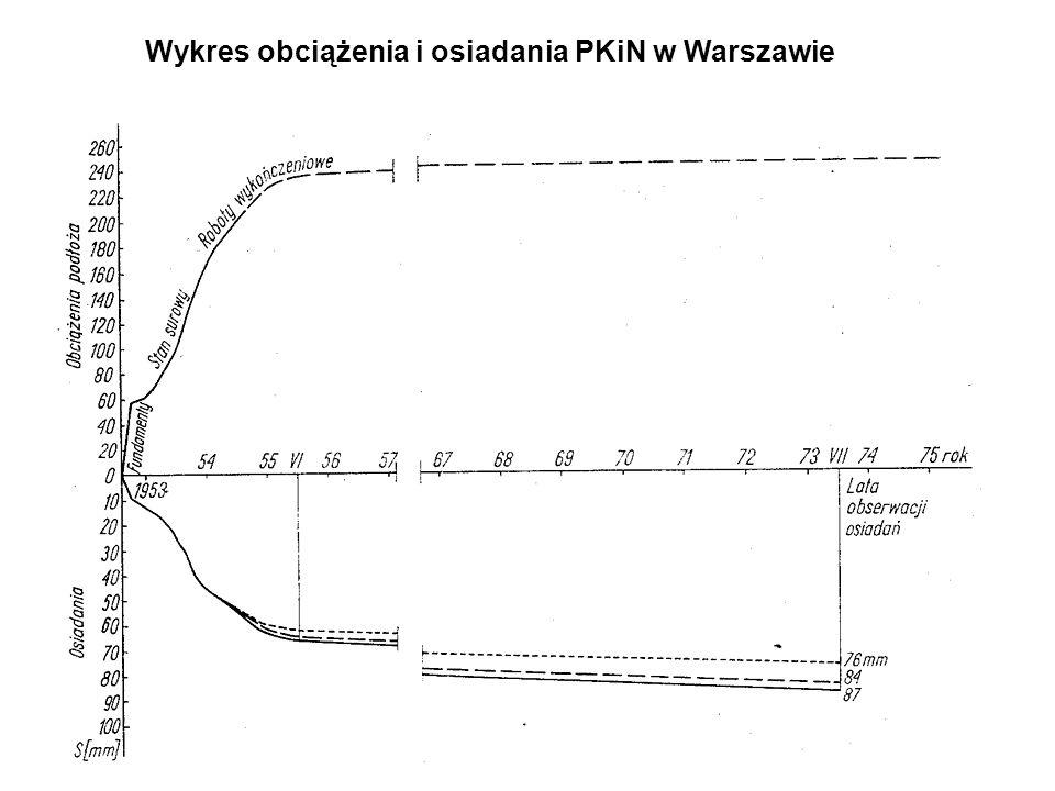 Wykres obciążenia i osiadania PKiN w Warszawie