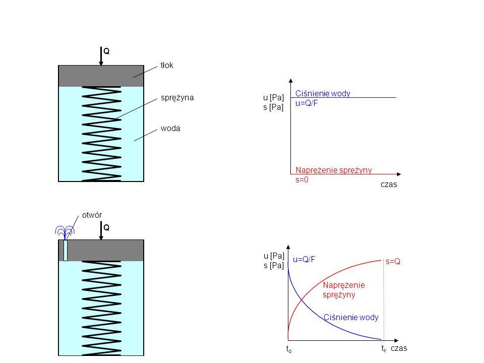 Q woda tłok sprężyna czas Ciśnienie wody u=Q/F u [Pa] s [Pa] Naprężenie sprężyny s=0 czas Naprężenie sprężyny Ciśnienie wody toto tktk u=Q/F s=Q u [Pa