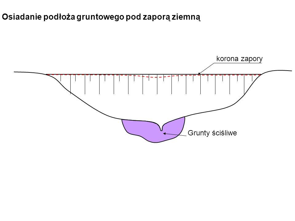 korona zapory Grunty ściśliwe Osiadanie podłoża gruntowego pod zaporą ziemną