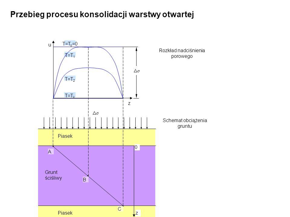 Grunt ściśliwy Piasek z 0 u T=T 1 T=T k T=T 2 T=T o =0 z A B C Schemat obciążenia gruntu Rozkład nadciśnienia porowego Przebieg procesu konsolidacji w