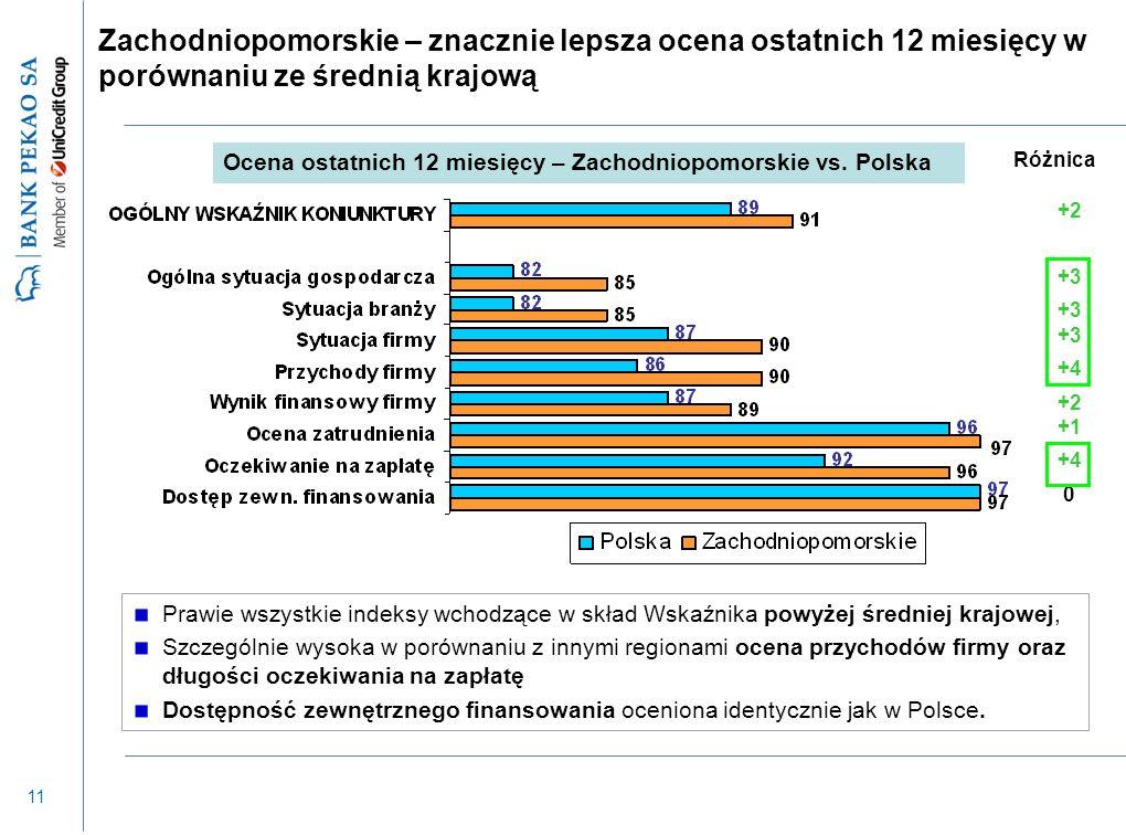 11 Prawie wszystkie indeksy wchodzące w skład Wskaźnika powyżej średniej krajowej, Szczególnie wysoka w porównaniu z innymi regionami ocena przychodów firmy oraz długości oczekiwania na zapłatę Dostępność zewnętrznego finansowania oceniona identycznie jak w Polsce.