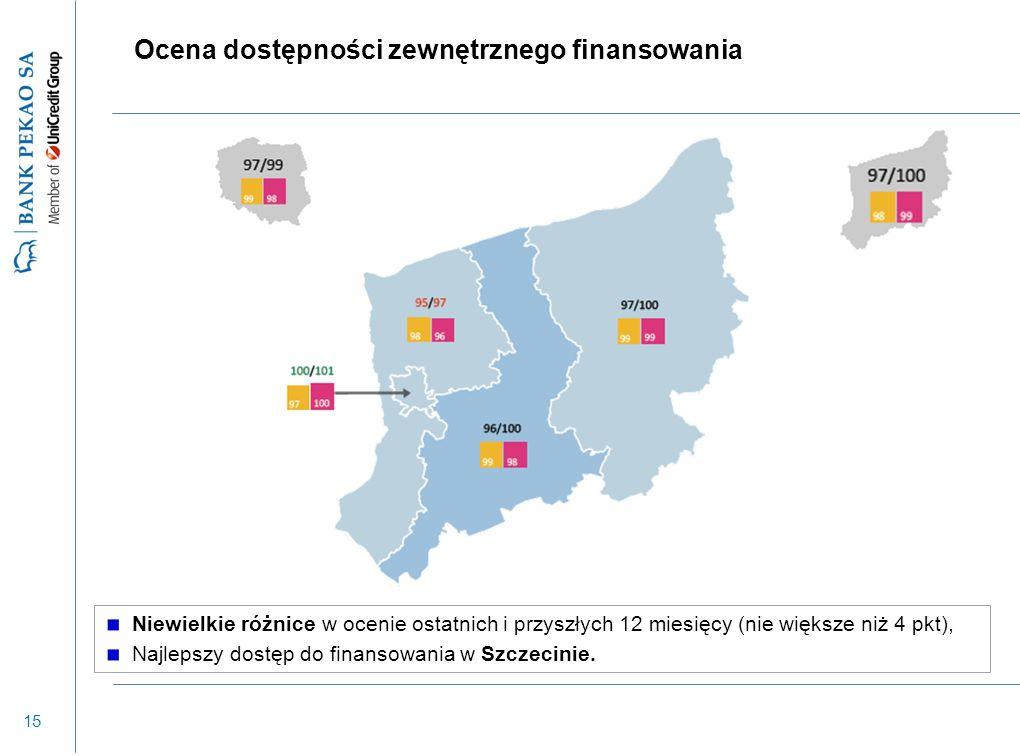 15 Ocena dostępności zewnętrznego finansowania Niewielkie różnice w ocenie ostatnich i przyszłych 12 miesięcy (nie większe niż 4 pkt), Najlepszy dostęp do finansowania w Szczecinie.