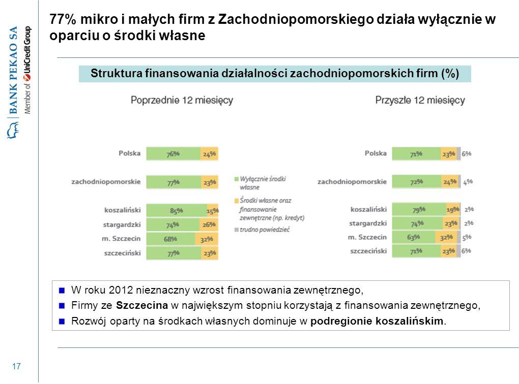 17 77% mikro i małych firm z Zachodniopomorskiego działa wyłącznie w oparciu o środki własne W roku 2012 nieznaczny wzrost finansowania zewnętrznego,