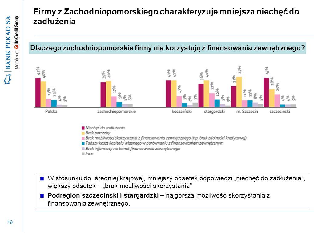 19 Firmy z Zachodniopomorskiego charakteryzuje mniejsza niechęć do zadłużenia Dlaczego zachodniopomorskie firmy nie korzystają z finansowania zewnętrznego.