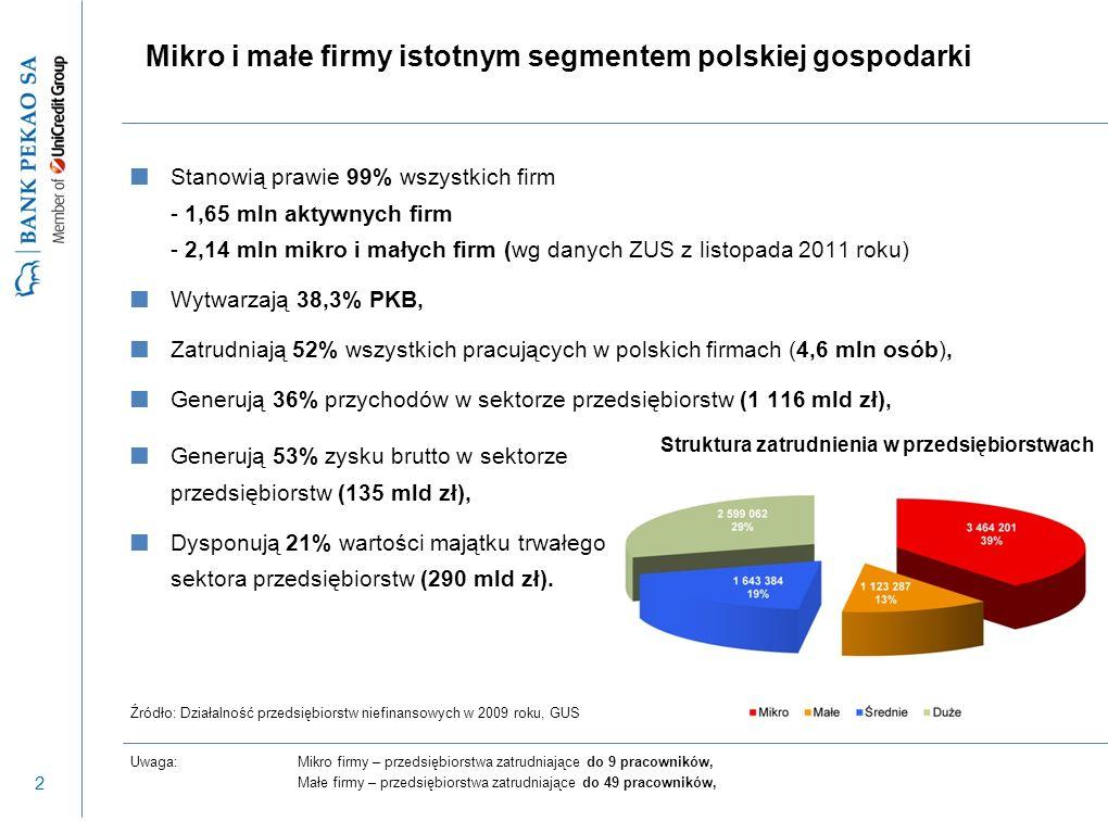 2 Mikro i małe firmy istotnym segmentem polskiej gospodarki Stanowią prawie 99% wszystkich firm - 1,65 mln aktywnych firm - 2,14 mln mikro i małych firm (wg danych ZUS z listopada 2011 roku) Wytwarzają 38,3% PKB, Zatrudniają 52% wszystkich pracujących w polskich firmach (4,6 mln osób), Generują 36% przychodów w sektorze przedsiębiorstw (1 116 mld zł), Uwaga:Mikro firmy – przedsiębiorstwa zatrudniające do 9 pracowników, Małe firmy – przedsiębiorstwa zatrudniające do 49 pracowników, Źródło: Działalność przedsiębiorstw niefinansowych w 2009 roku, GUS Struktura zatrudnienia w przedsiębiorstwach Generują 53% zysku brutto w sektorze przedsiębiorstw (135 mld zł), Dysponują 21% wartości majątku trwałego sektora przedsiębiorstw (290 mld zł).