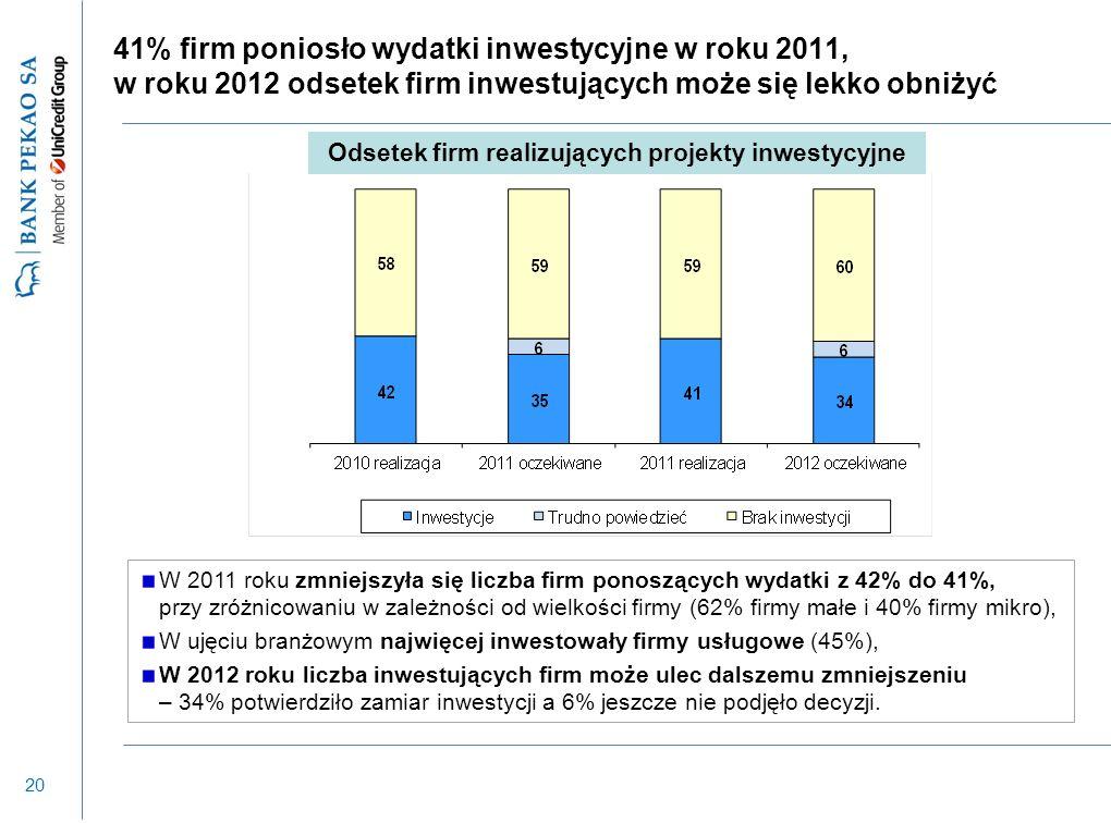 20 41% firm poniosło wydatki inwestycyjne w roku 2011, w roku 2012 odsetek firm inwestujących może się lekko obniżyć W 2011 roku zmniejszyła się liczba firm ponoszących wydatki z 42% do 41%, przy zróżnicowaniu w zależności od wielkości firmy (62% firmy małe i 40% firmy mikro), W ujęciu branżowym najwięcej inwestowały firmy usługowe (45%), W 2012 roku liczba inwestujących firm może ulec dalszemu zmniejszeniu – 34% potwierdziło zamiar inwestycji a 6% jeszcze nie podjęło decyzji.