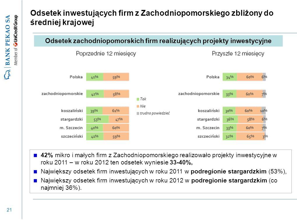 21 Odsetek inwestujących firm z Zachodniopomorskiego zbliżony do średniej krajowej 42% mikro i małych firm z Zachodniopomorskiego realizowało projekty inwestycyjne w roku 2011 – w roku 2012 ten odsetek wyniesie 33-40%, Największy odsetek firm inwestujących w roku 2011 w podregionie stargardzkim (53%), Największy odsetek firm inwestujących w roku 2012 w podregionie stargardzkim (co najmniej 36%).