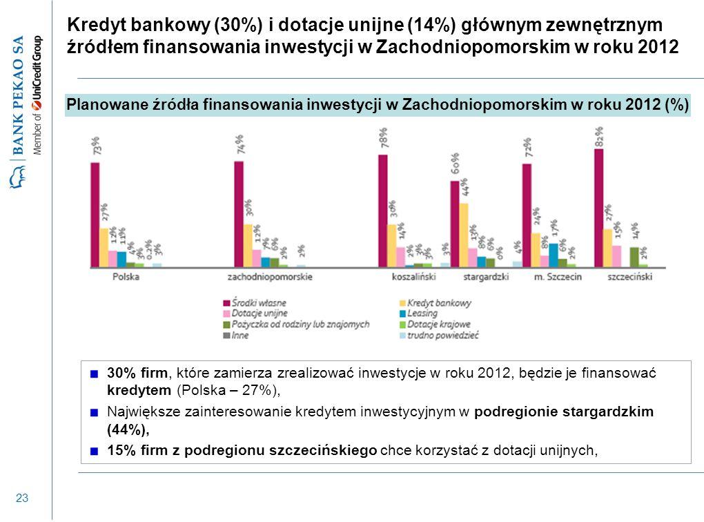23 Kredyt bankowy (30%) i dotacje unijne (14%) głównym zewnętrznym źródłem finansowania inwestycji w Zachodniopomorskim w roku 2012 30% firm, które zamierza zrealizować inwestycje w roku 2012, będzie je finansować kredytem (Polska – 27%), Największe zainteresowanie kredytem inwestycyjnym w podregionie stargardzkim (44%), 15% firm z podregionu szczecińskiego chce korzystać z dotacji unijnych, Planowane źródła finansowania inwestycji w Zachodniopomorskim w roku 2012 (%)