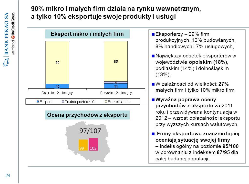 24 90% mikro i małych firm działa na rynku wewnętrznym, a tylko 10% eksportuje swoje produkty i usługi Eksporterzy – 29% firm produkcyjnych, 10% budowlanych, 8% handlowych i 7% usługowych, Największy odsetek eksporterów w województwie opolskim (18%), podlaskim (14%) i dolnośląskim (13%), W zależności od wielkości: 27% małych firm i tylko 10% mikro firm, Wyraźna poprawa oceny przychodów z eksportu za 2011 roku i przewidywana kontynuacja w 2012 – wzrost opłacalności eksportu przy wyższych kursach walutowych, Firmy eksportowe znacznie lepiej oceniają sytuację swojej firmy – indeks ogólny na poziomie 95/100 w porównaniu z indeksem 87/95 dla całej badanej populacji.