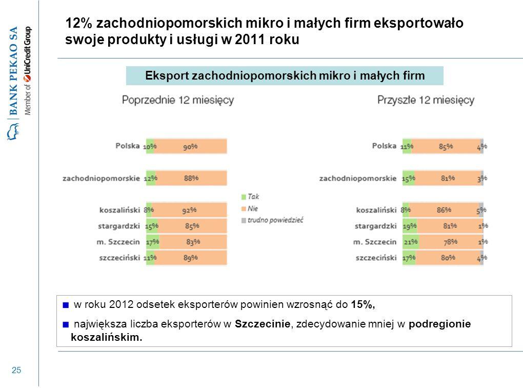 25 12% zachodniopomorskich mikro i małych firm eksportowało swoje produkty i usługi w 2011 roku w roku 2012 odsetek eksporterów powinien wzrosnąć do 15%, największa liczba eksporterów w Szczecinie, zdecydowanie mniej w podregionie koszalińskim.