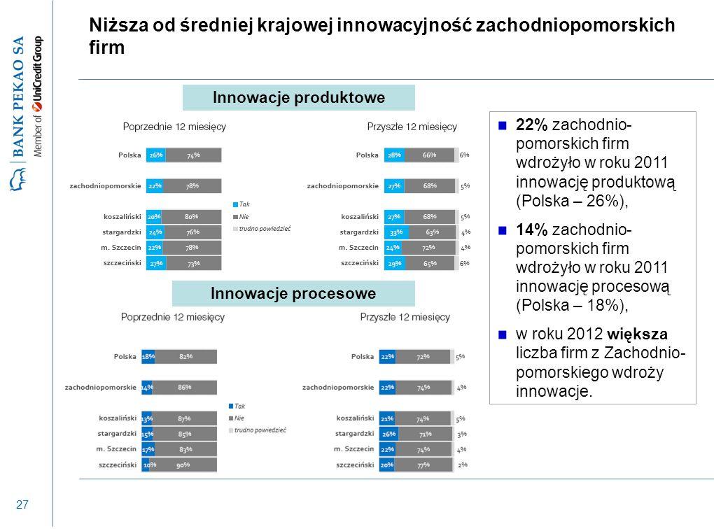 27 Niższa od średniej krajowej innowacyjność zachodniopomorskich firm Innowacje produktowe Innowacje procesowe 22% zachodnio- pomorskich firm wdrożyło