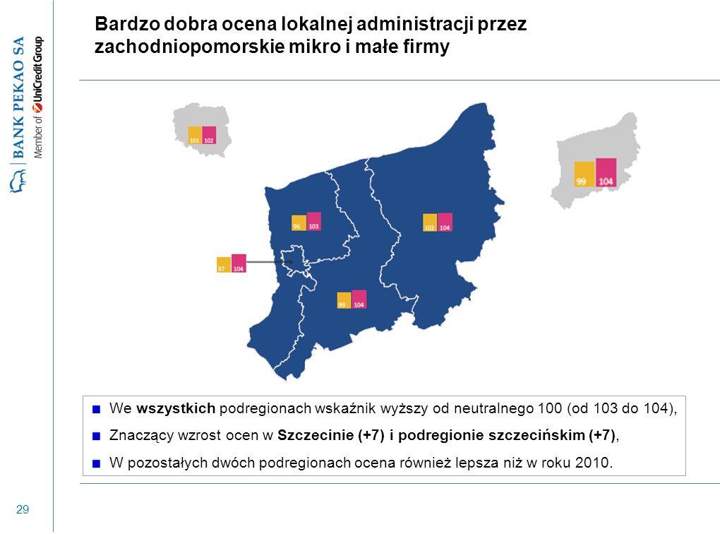 29 Bardzo dobra ocena lokalnej administracji przez zachodniopomorskie mikro i małe firmy We wszystkich podregionach wskaźnik wyższy od neutralnego 100
