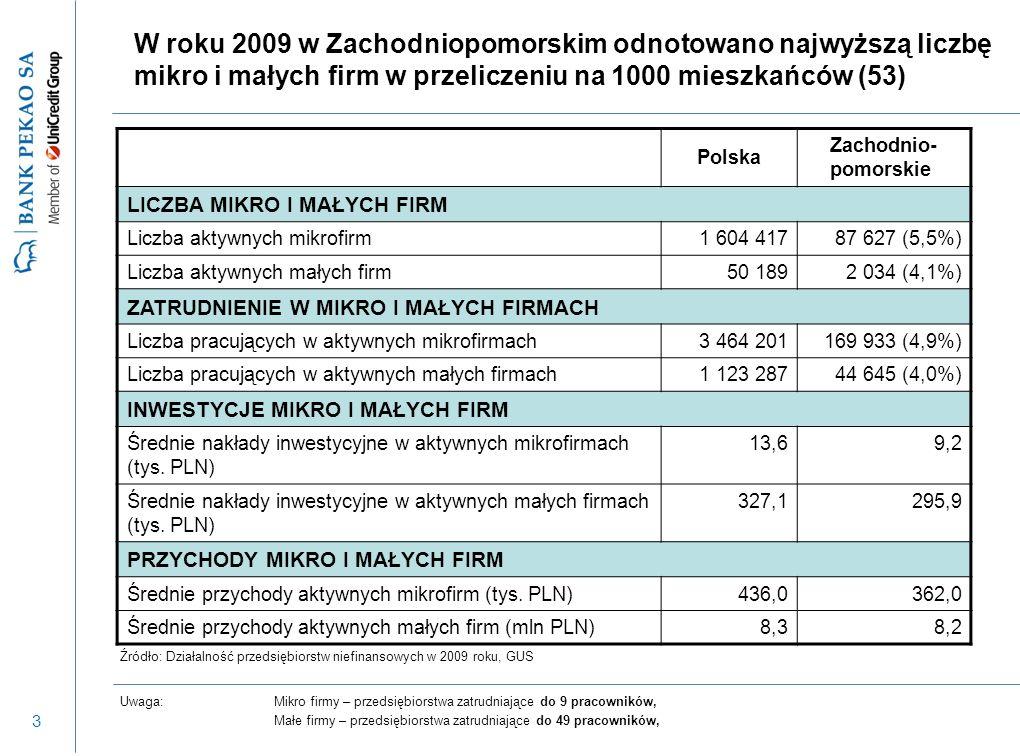 3 W roku 2009 w Zachodniopomorskim odnotowano najwyższą liczbę mikro i małych firm w przeliczeniu na 1000 mieszkańców (53) Uwaga:Mikro firmy – przedsi