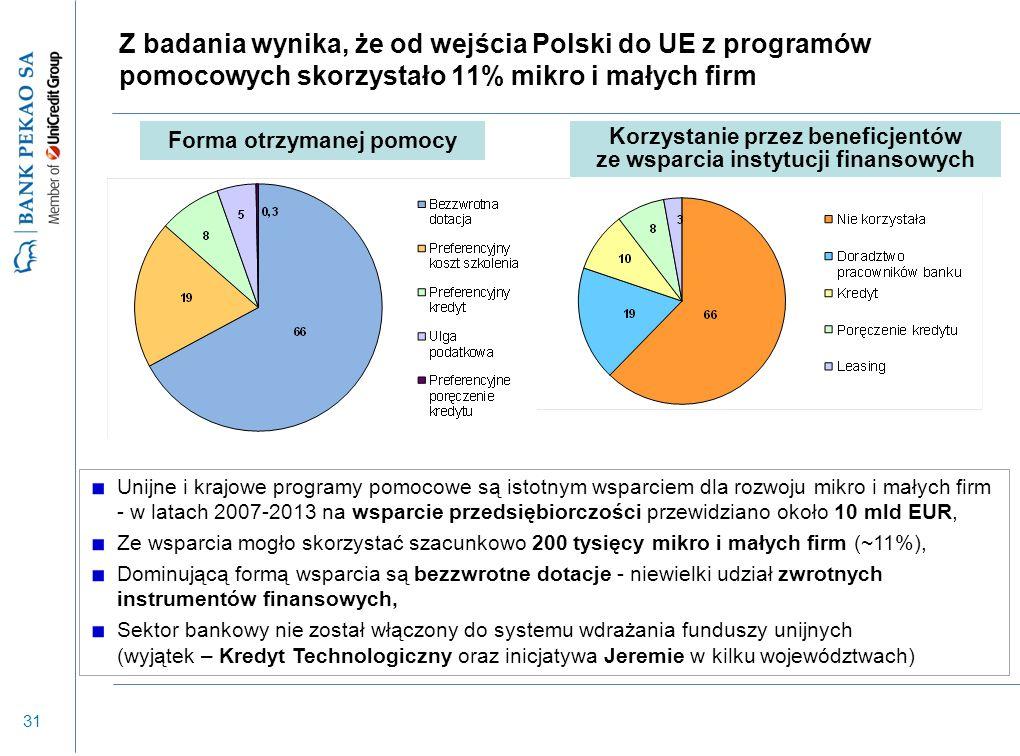 31 Z badania wynika, że od wejścia Polski do UE z programów pomocowych skorzystało 11% mikro i małych firm Unijne i krajowe programy pomocowe są istotnym wsparciem dla rozwoju mikro i małych firm - w latach 2007-2013 na wsparcie przedsiębiorczości przewidziano około 10 mld EUR, Ze wsparcia mogło skorzystać szacunkowo 200 tysięcy mikro i małych firm (~11%), Dominującą formą wsparcia są bezzwrotne dotacje - niewielki udział zwrotnych instrumentów finansowych, Sektor bankowy nie został włączony do systemu wdrażania funduszy unijnych (wyjątek – Kredyt Technologiczny oraz inicjatywa Jeremie w kilku województwach) Forma otrzymanej pomocy Korzystanie przez beneficjentów ze wsparcia instytucji finansowych