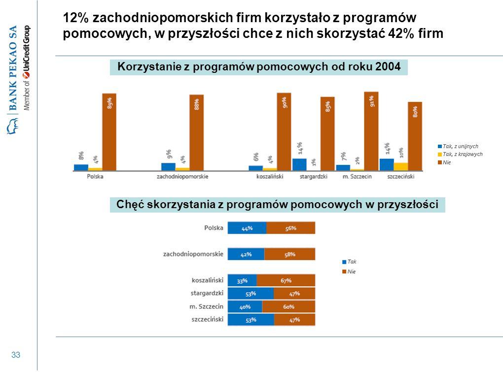 33 12% zachodniopomorskich firm korzystało z programów pomocowych, w przyszłości chce z nich skorzystać 42% firm Korzystanie z programów pomocowych od roku 2004 Chęć skorzystania z programów pomocowych w przyszłości