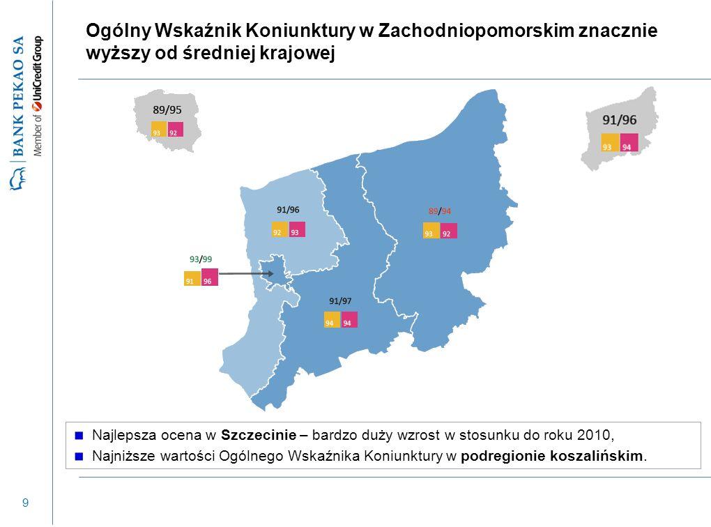 9 Ogólny Wskaźnik Koniunktury w Zachodniopomorskim znacznie wyższy od średniej krajowej Najlepsza ocena w Szczecinie – bardzo duży wzrost w stosunku d