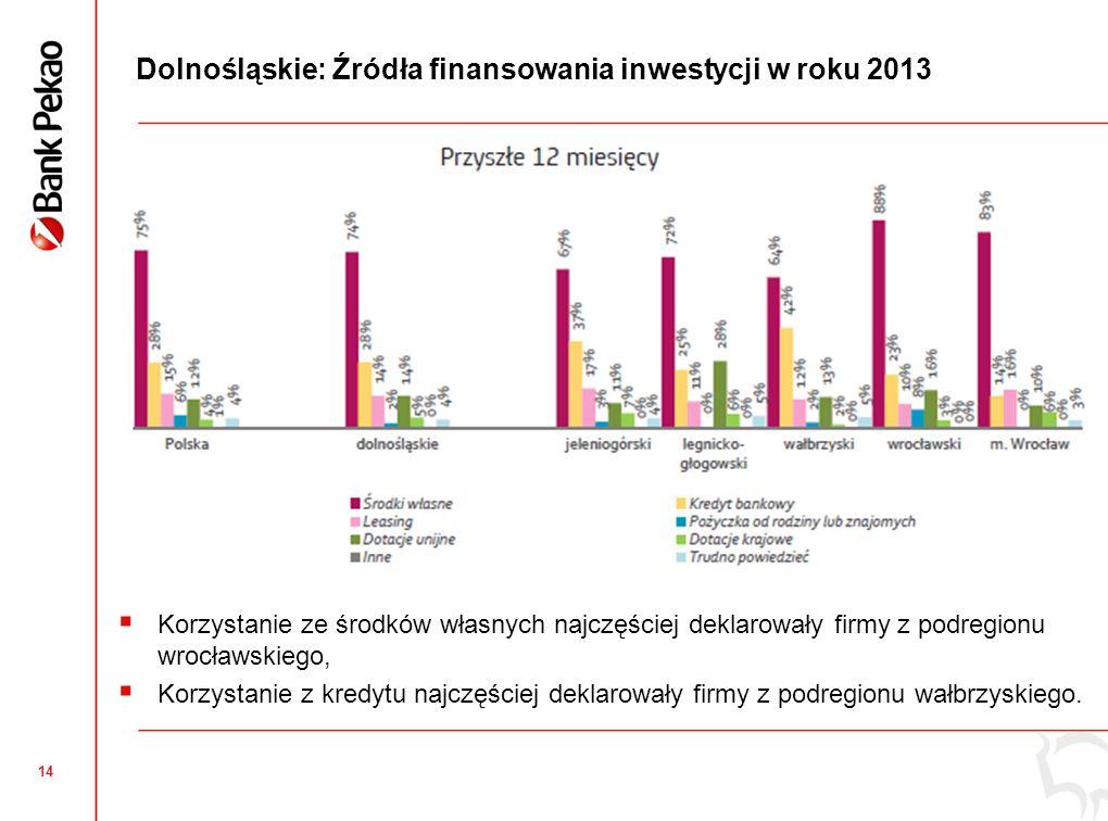 13 Inwestycje dolnośląskich mikro i małych przedsiębiorstw Odsetek firm inwestujących zmaleje z 43% w roku 2012 do 35% w roku 2013 (ale to o 4 pp.