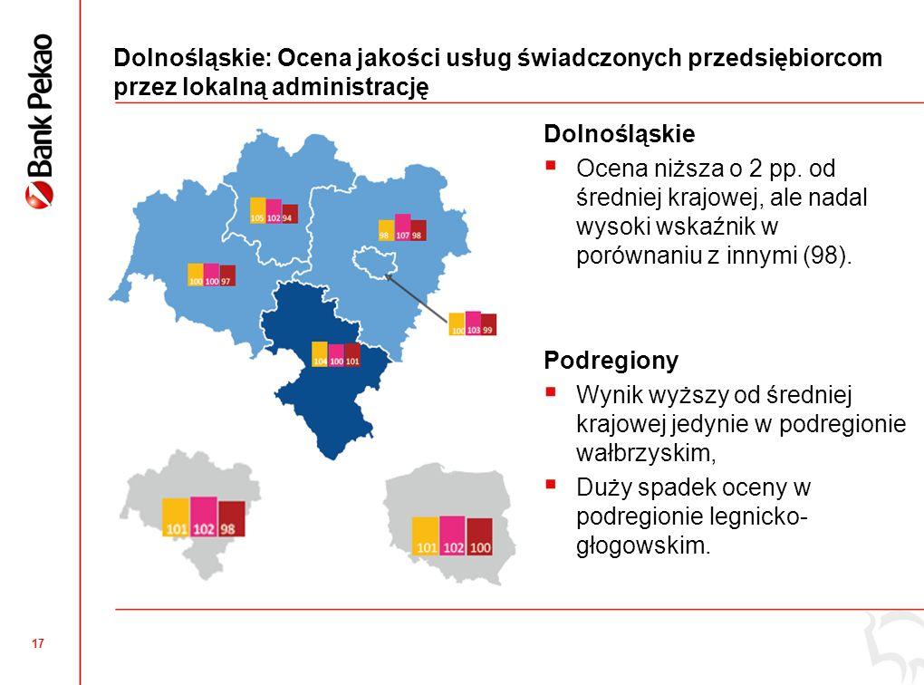 16 Dolnośląskie: Eksport mikro i małych firm W województwie dolnośląskim liczba eksporterów zbliżona do średniej krajowej, Najwięcej eksporterów w podregionie jeleniogórskim, najmniej we Wrocławiu, Tendencja pozytywna – coraz więcej firm myśli o eksporcie.
