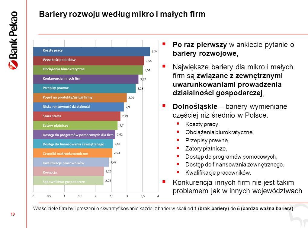18 Dolnośląskie: Innowacyjność produktowa mikro i małych firm Odsetek firm wprowadzających innowacje produktowe zbliżony do średniej krajowej, Najbardziej innowacyjne firmy z podregionu wałbrzyskiego.