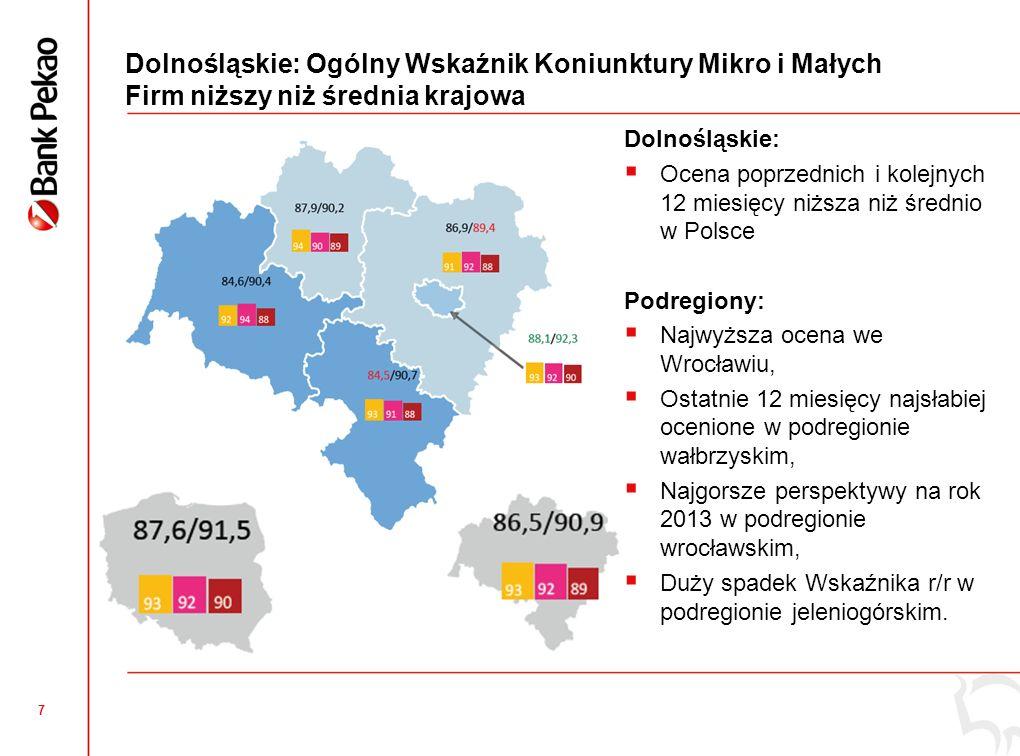 6 Województwo dolnośląskie – trochę oficjalnej statystyki Liczba mikro i małych firm Aktywne mikro firmy130 340 (7,9%) Aktywne małe firmy4 023 (7,6%) Aktywne mikro i małe firmy na 1000 mieszkańców 46,7 (Polska 44,7) Zatrudnienie Mikro firmy257 575 (7,6%) Małe firmy86 610 (7,6%) Inwestycje Średnie nakłady (tys.